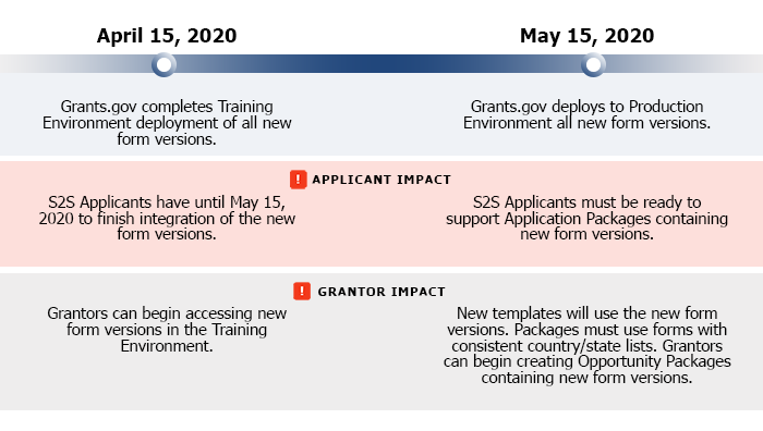 Timeline for New Form Versions with Updated Country and State Lists - Forms go to Training Environment Between April 15-30, 2020; to Production Environment on May 15, 2020