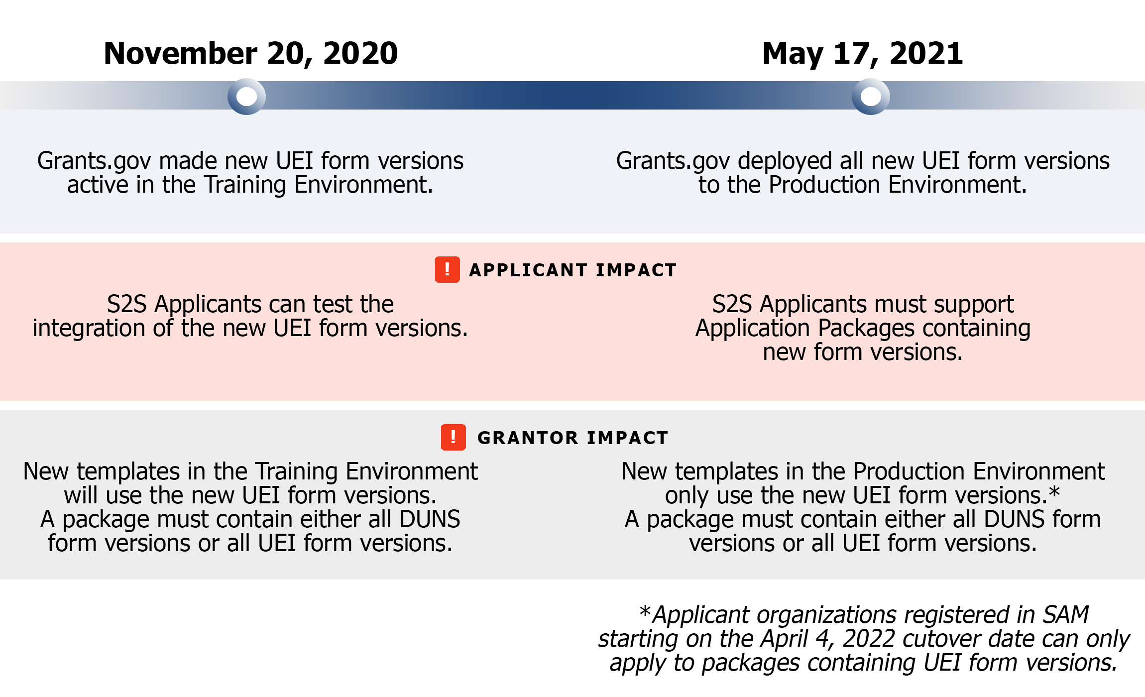 Grants.gov's Timeline for New Form Versions with UEI Fields