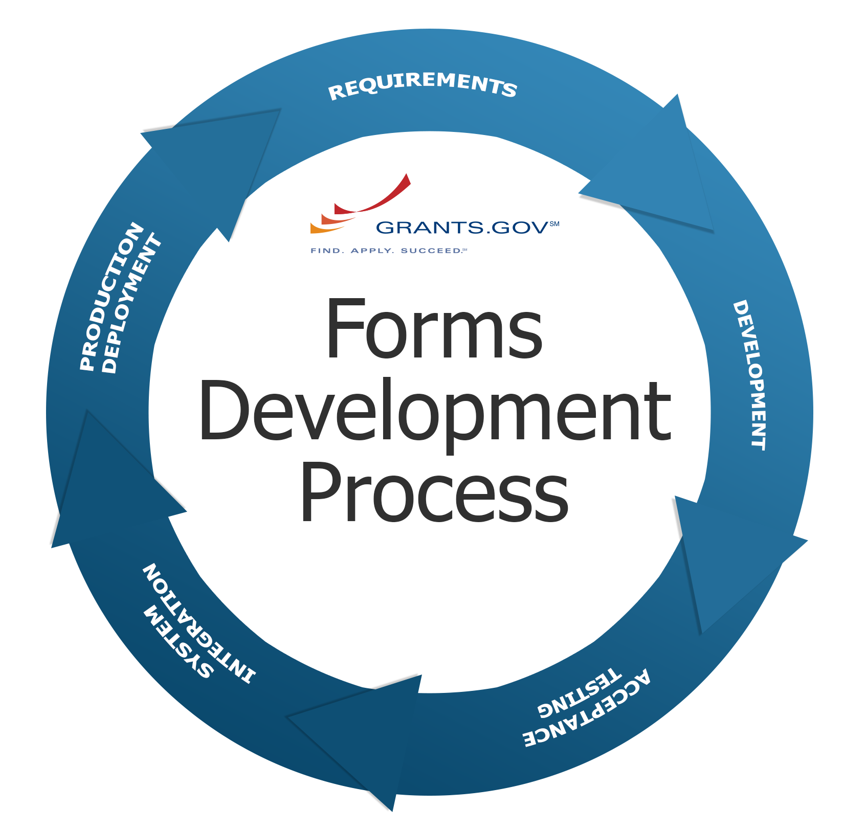 Grants.gov Forms Development Cycle